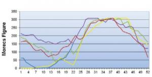 Subsidence MORECS chart